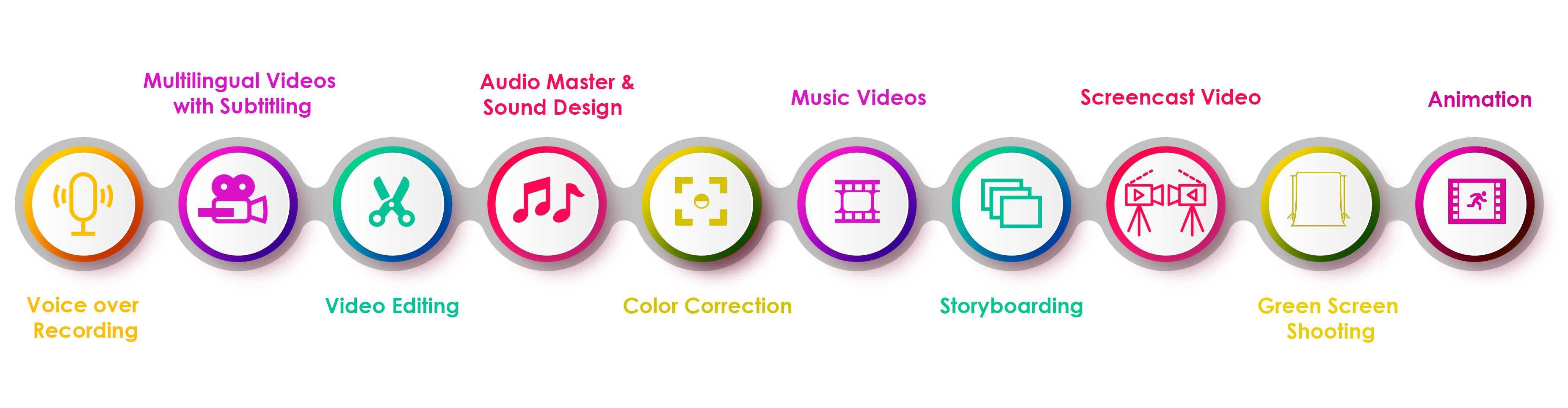 Video Production Agency in Dubai