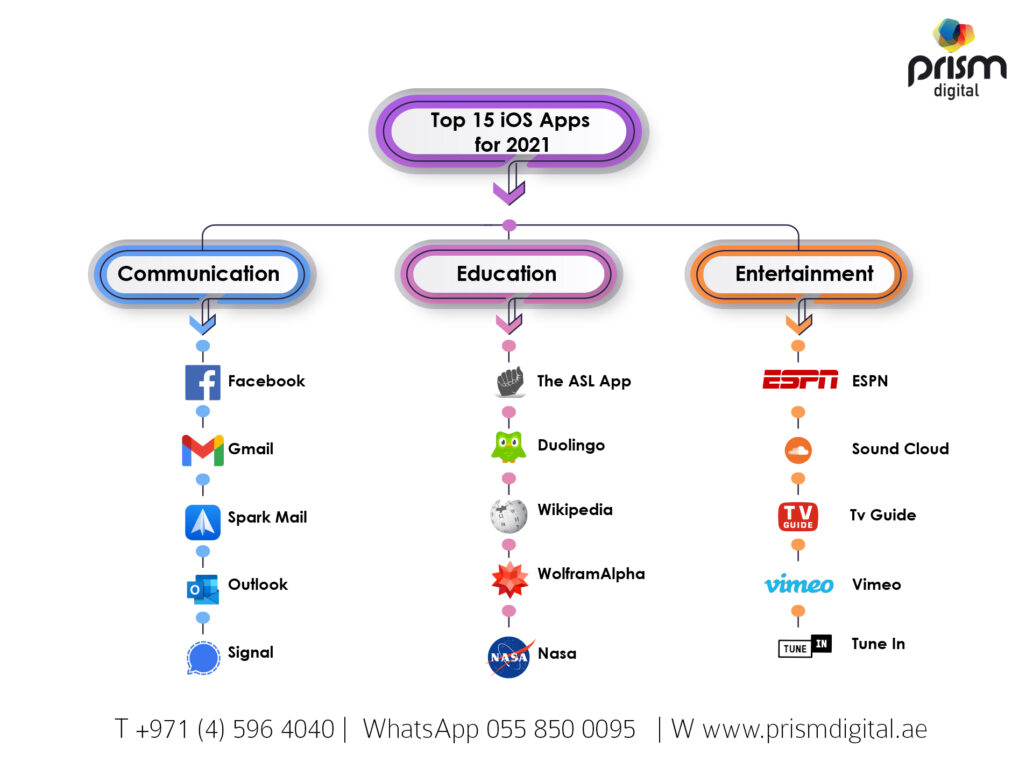 Top 15 Trending  iOS Apps 2021 Infographic
