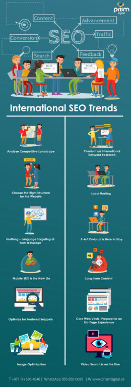 International SEO Strategy in 2021 Infographic
