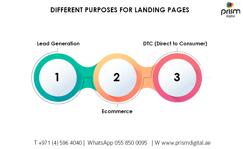 Purposes of landing pages