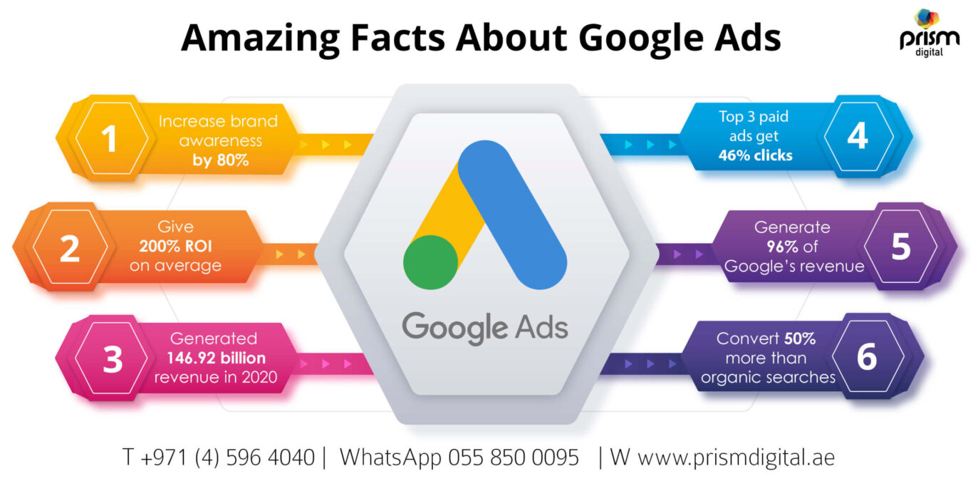 6 Actionable Tips to Improve the Profitability of Google Ad-Infographics-