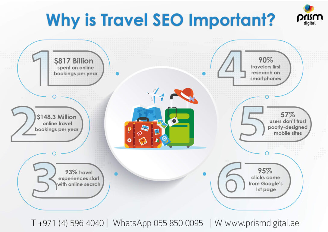 Seo-Strategy-for-Travel-Website