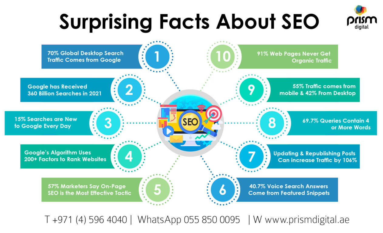 SEO facts 2021 infographics