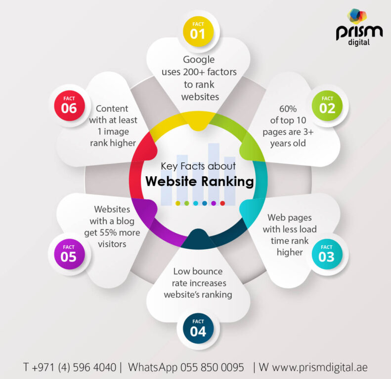 key Facts aout Website Ranking