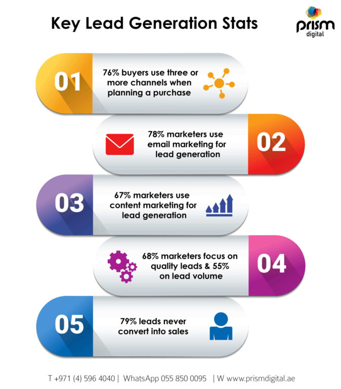 Top 5 Key Lead Generation Stats for Telcom Infographic