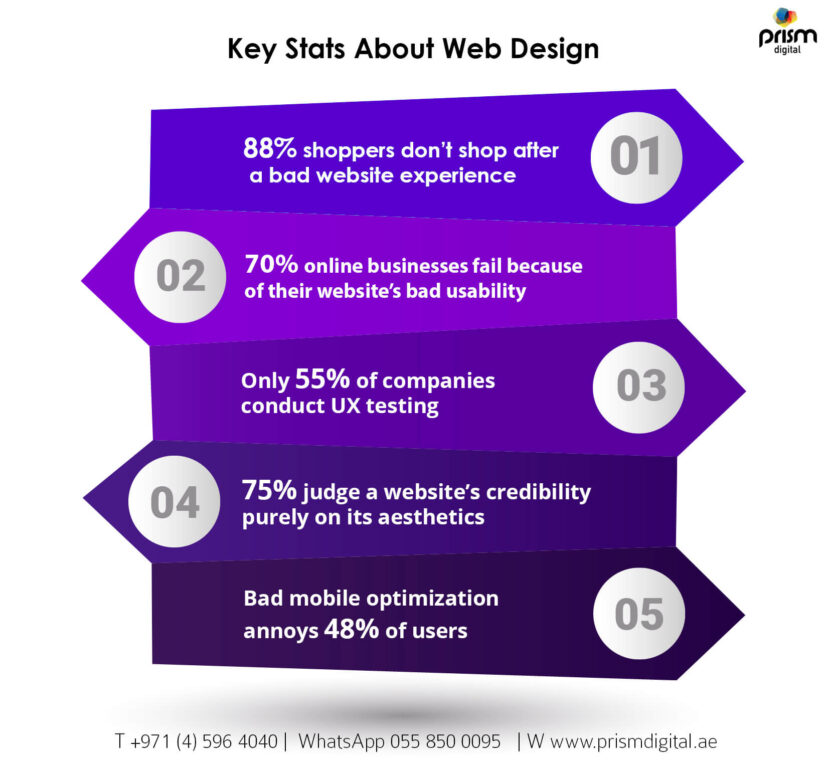 Key Stats About Web Design Infographic
