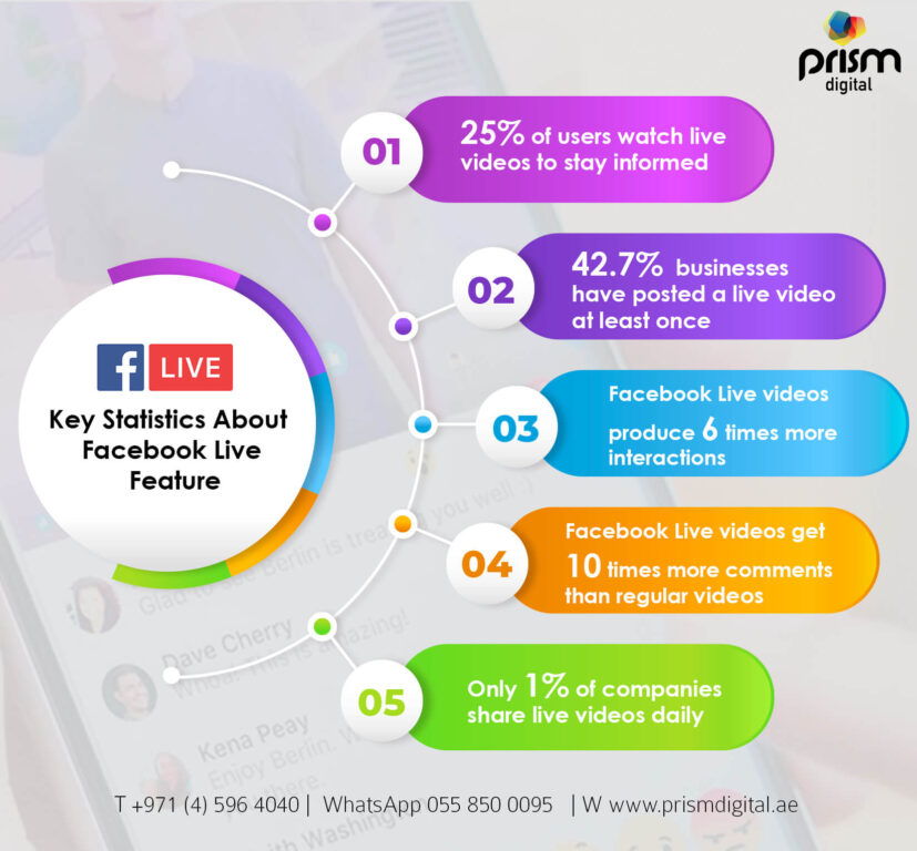 Key Statics About Facebook Live Feture Infographic