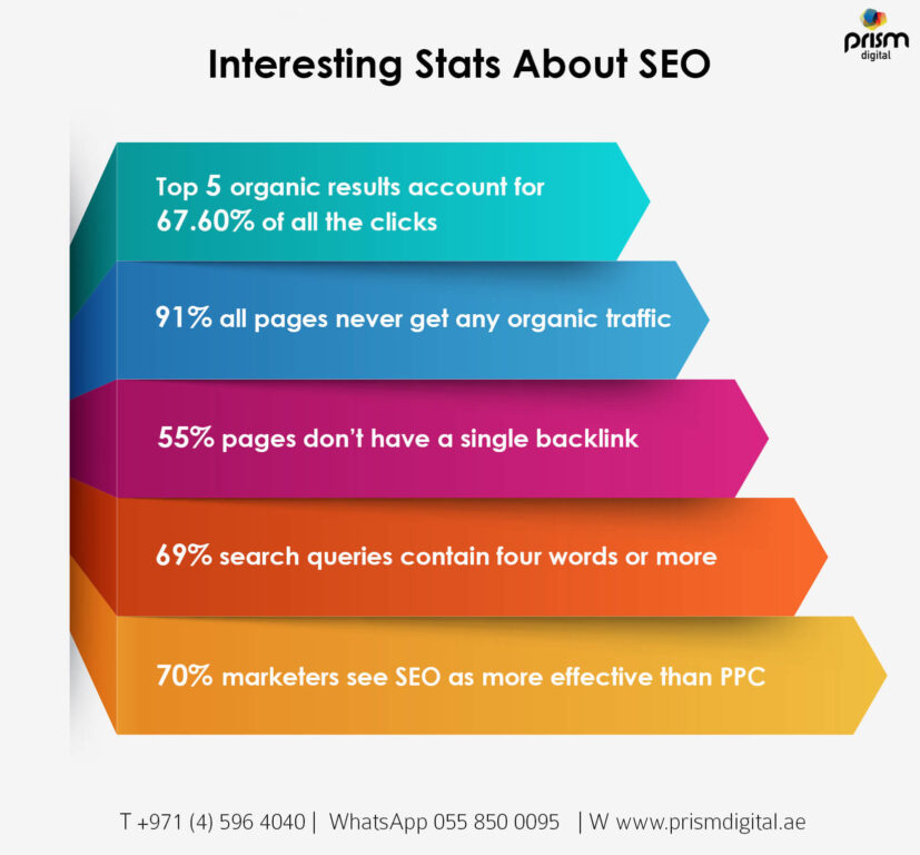 Intresting Stats About SEO Infograpic