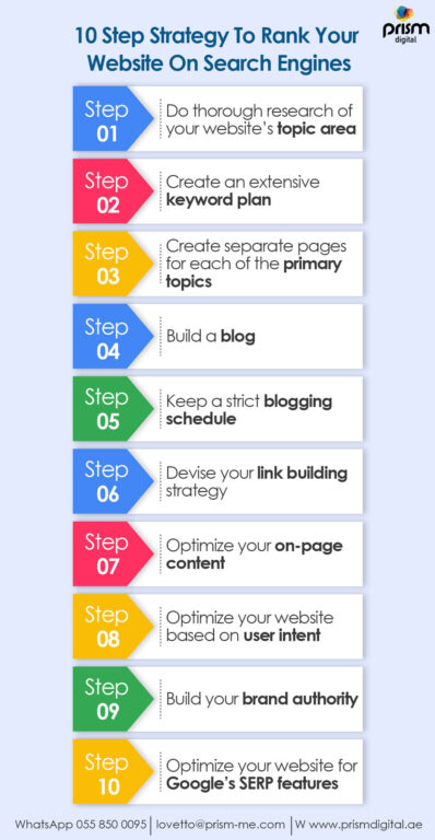 10 Step Strategy to Rank Your Website On Search Engines