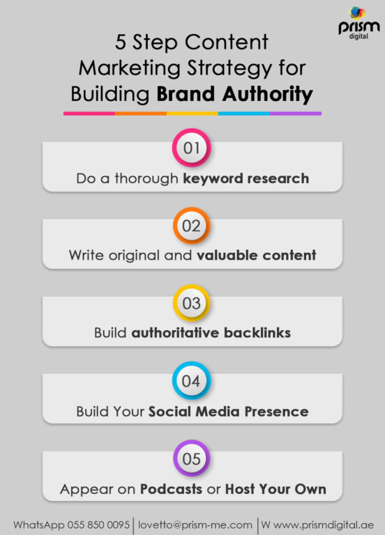 5 steps Content Marketing Strategy For Building Brand Authority Infographics