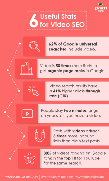 6 Useful Stats For Video SEO