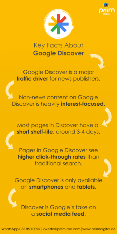 Key Facts About Google Discover